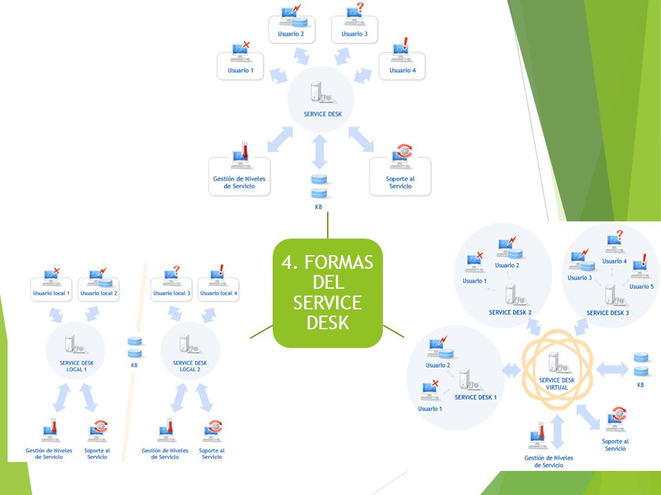 4. FORMAS DEL SERVICE DESK
