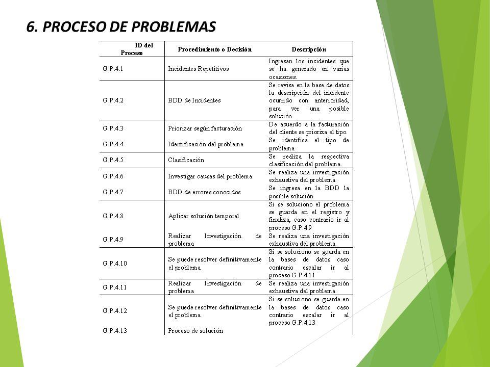 6. PROCESO DE PROBLEMAS