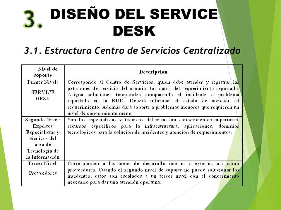 DISEÑO DEL SERVICE DESK