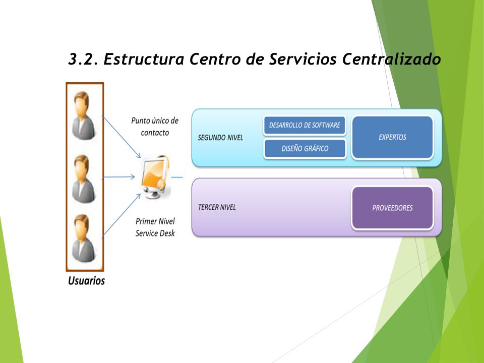 3.2. Estructura Centro de Servicios Centralizado