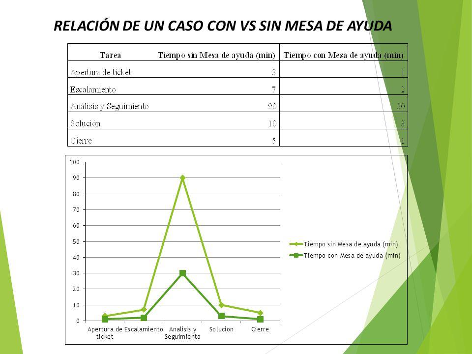 RELACIÓN DE UN CASO CON VS SIN MESA DE AYUDA