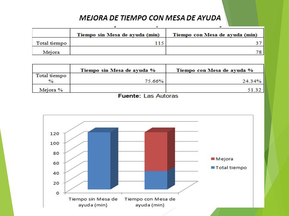 MEJORA DE TIEMPO CON MESA DE AYUDA