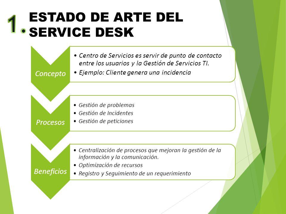 1. ESTADO DE ARTE DEL SERVICE DESK Concepto Procesos Beneficios