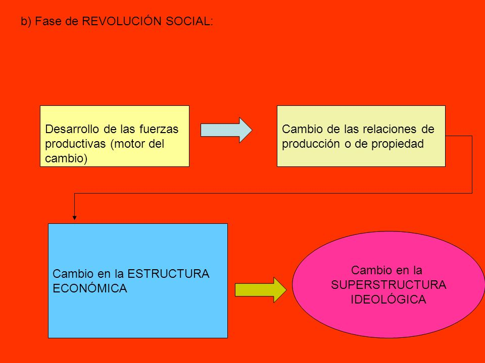 b) Fase de REVOLUCIÓN SOCIAL: