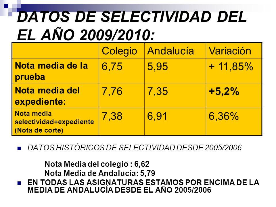 DATOS DE SELECTIVIDAD DEL EL AÑO 2009/2010: