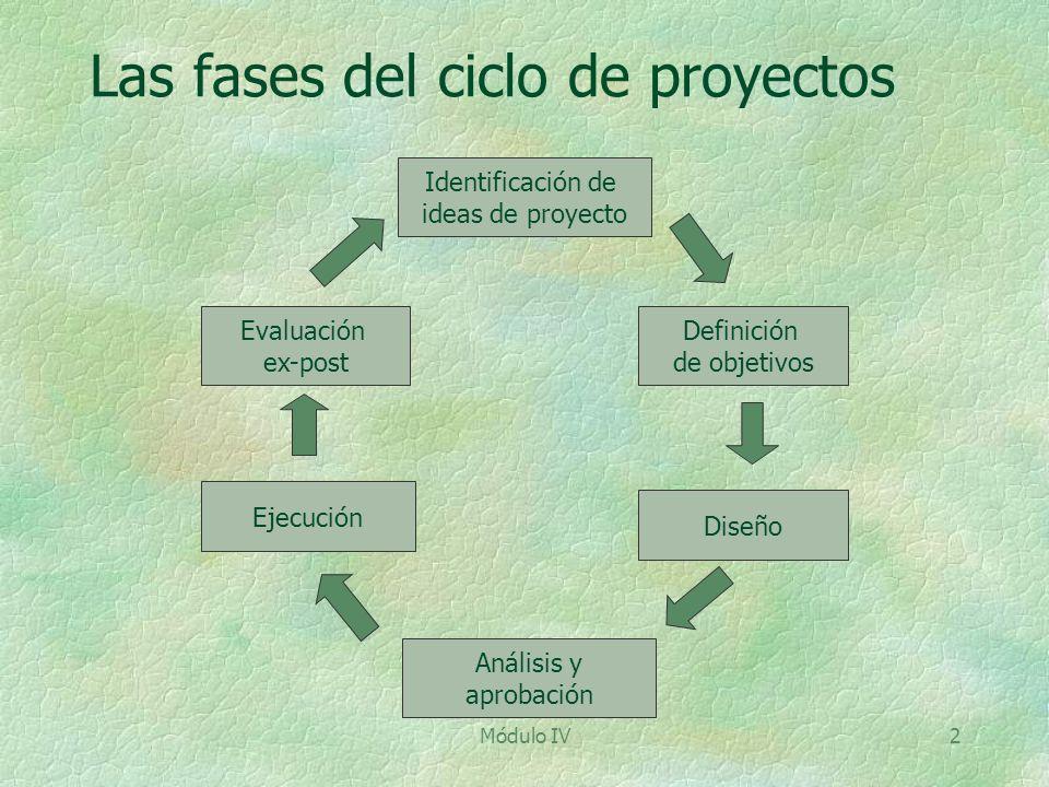 Las fases del ciclo de proyectos