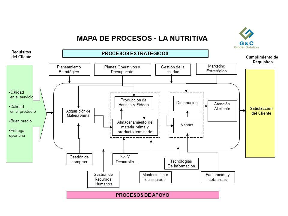 MAPA DE PROCESOS - LA NUTRITIVA
