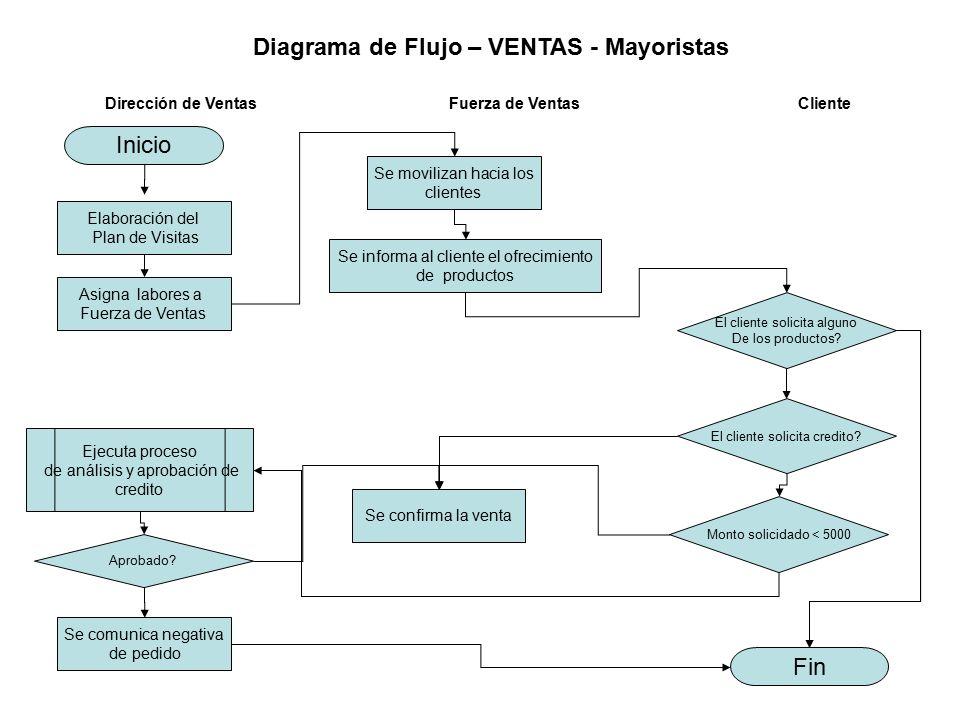 Diagrama de Flujo – VENTAS - Mayoristas