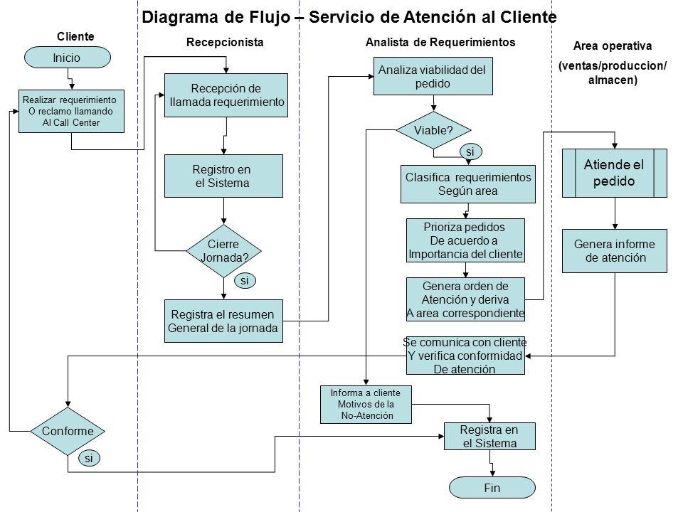 Diagrama de Flujo – Servicio de Atención al Cliente