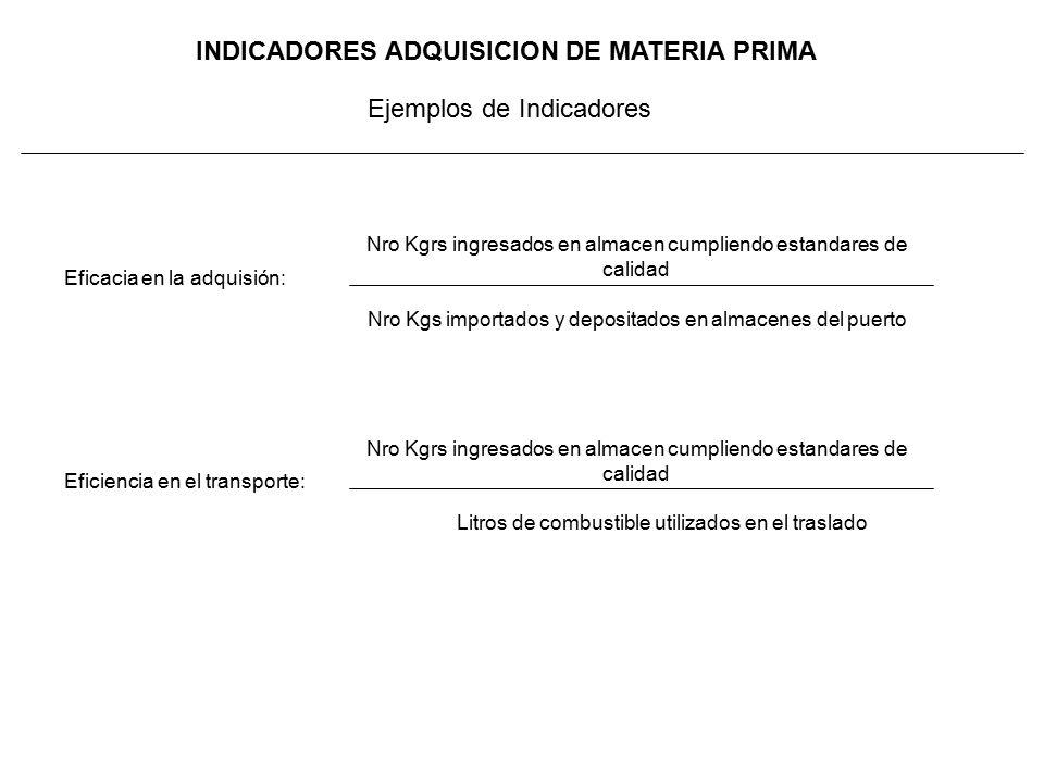 INDICADORES ADQUISICION DE MATERIA PRIMA