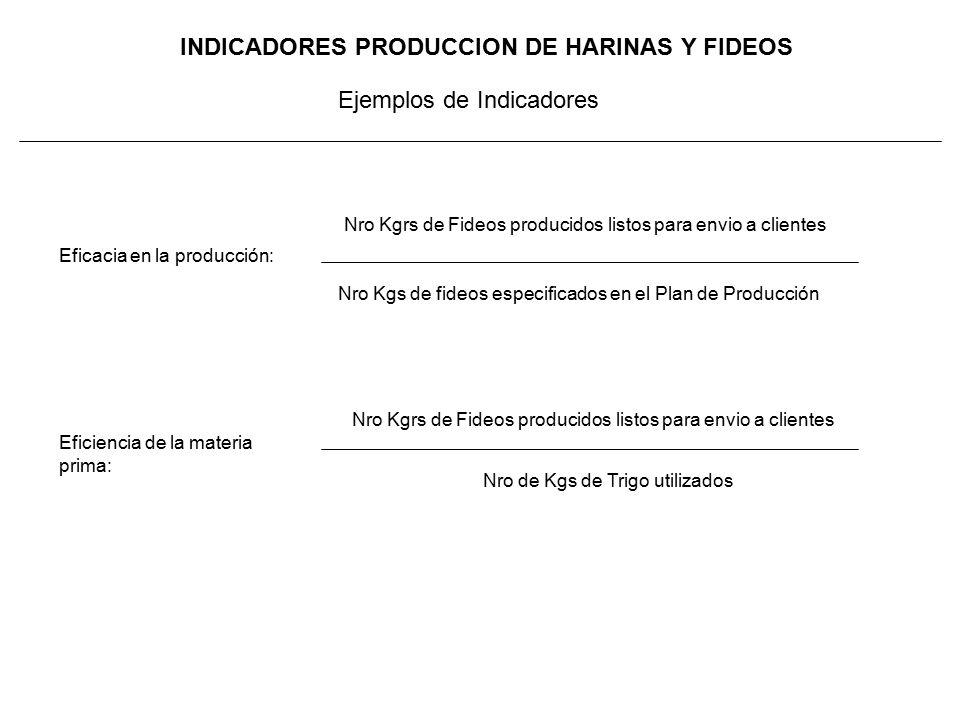INDICADORES PRODUCCION DE HARINAS Y FIDEOS