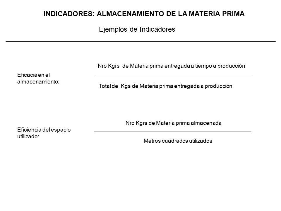 INDICADORES: ALMACENAMIENTO DE LA MATERIA PRIMA