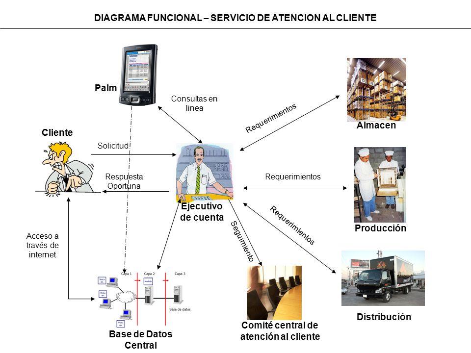 DIAGRAMA FUNCIONAL – SERVICIO DE ATENCION AL CLIENTE