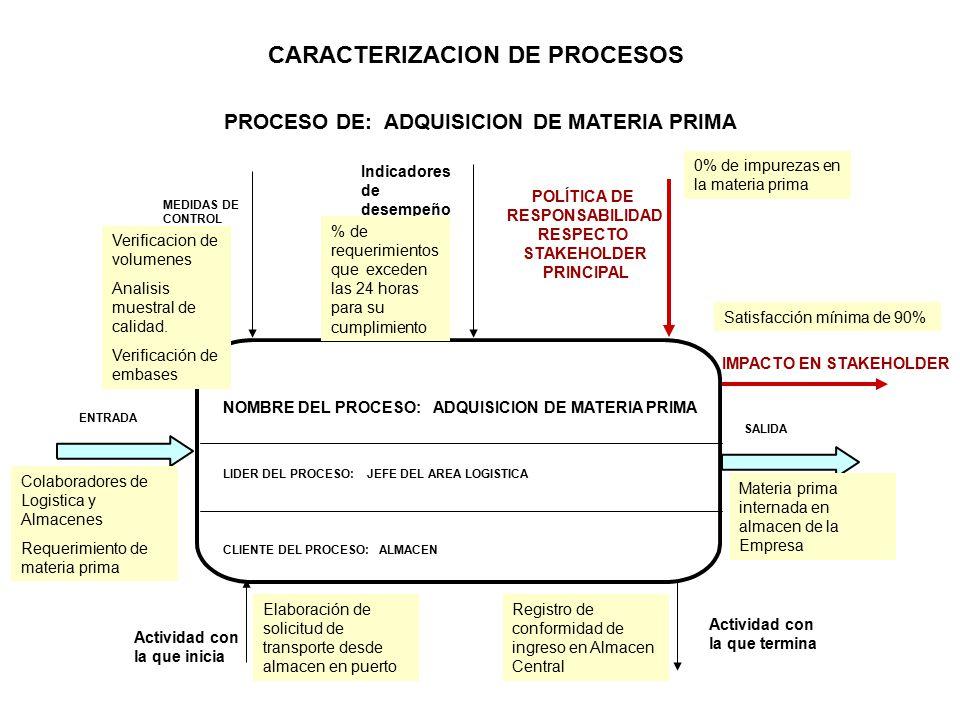 CARACTERIZACION DE PROCESOS PROCESO DE: ADQUISICION DE MATERIA PRIMA