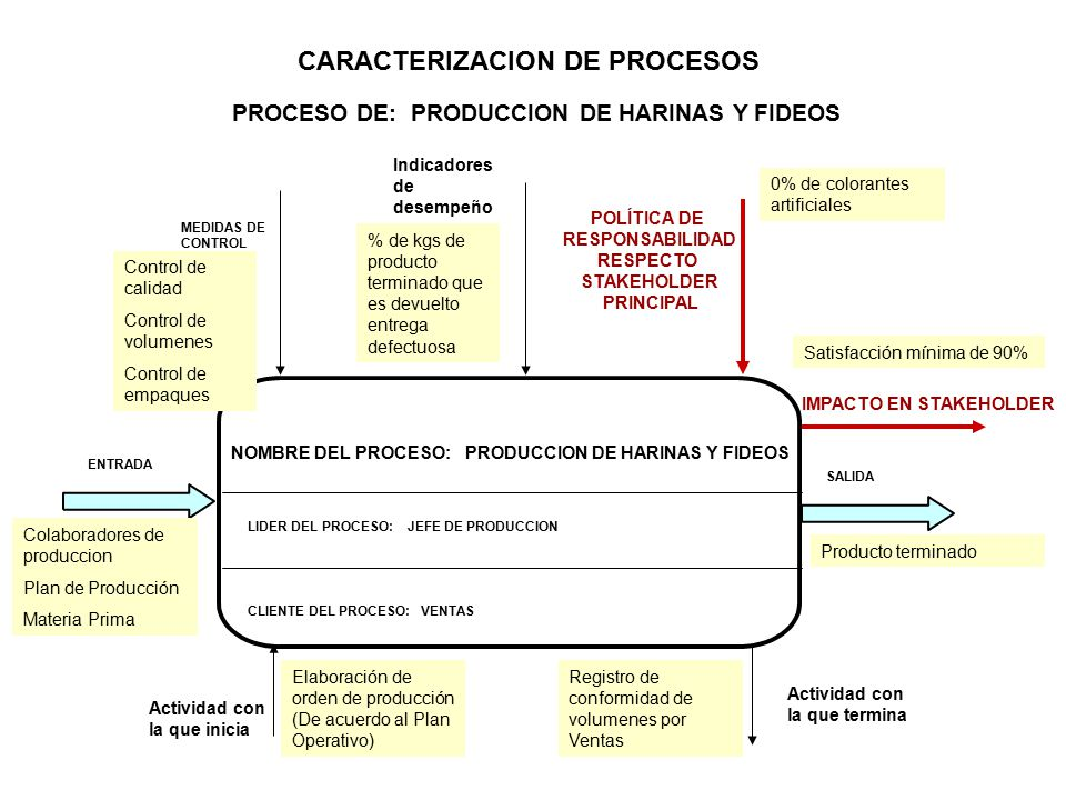 CARACTERIZACION DE PROCESOS PROCESO DE: PRODUCCION DE HARINAS Y FIDEOS