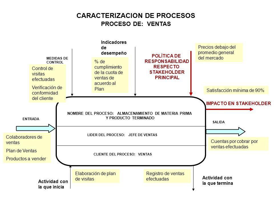 CARACTERIZACION DE PROCESOS