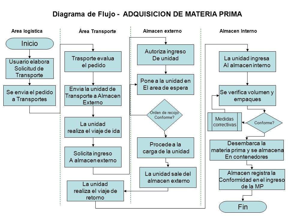 Diagrama De Flujo Almacen Choice Image How To Guide And Refrence