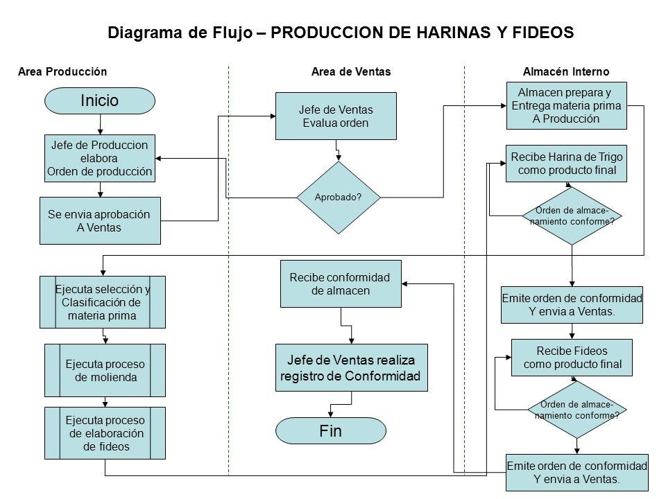 Diagrama de Flujo – PRODUCCION DE HARINAS Y FIDEOS