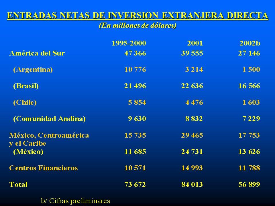 ENTRADAS NETAS DE INVERSION EXTRANJERA DIRECTA (En millones de dólares)