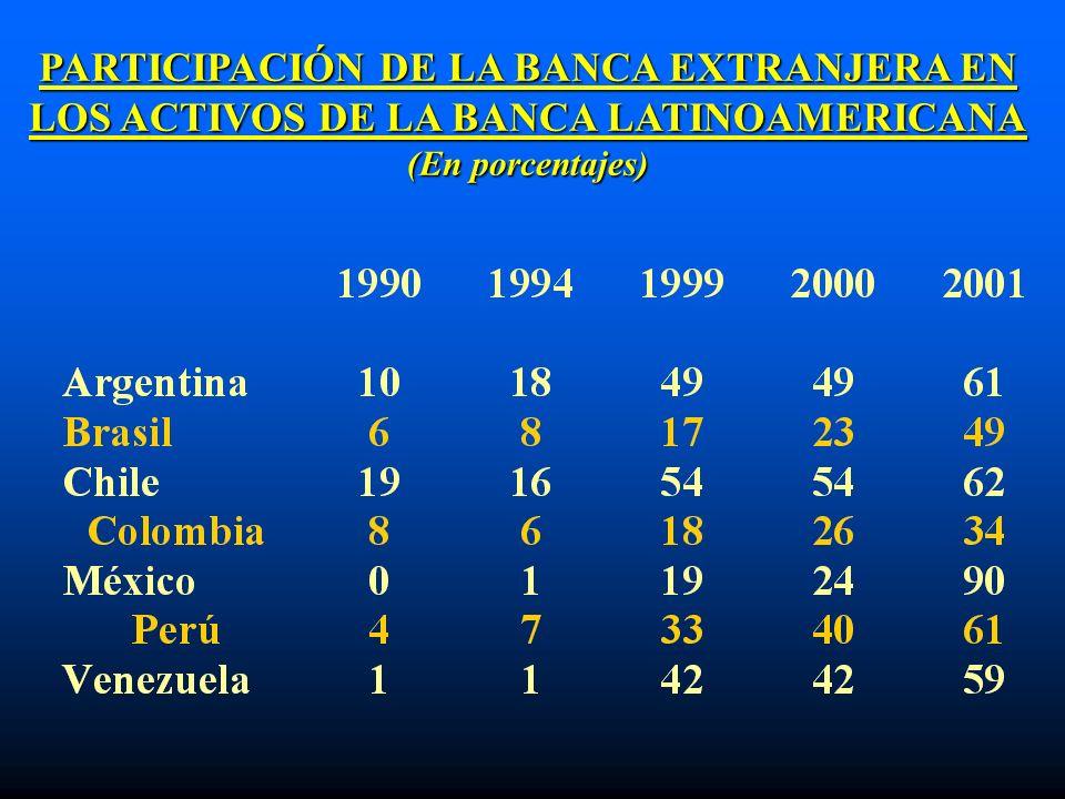 PARTICIPACIÓN DE LA BANCA EXTRANJERA EN LOS ACTIVOS DE LA BANCA LATINOAMERICANA