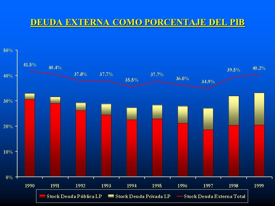 DEUDA EXTERNA COMO PORCENTAJE DEL PIB
