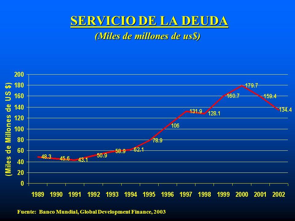 SERVICIO DE LA DEUDA (Miles de millones de us$)