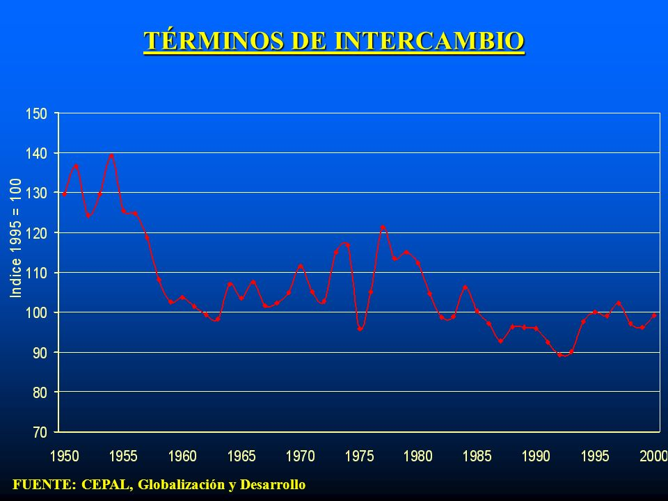TÉRMINOS DE INTERCAMBIO