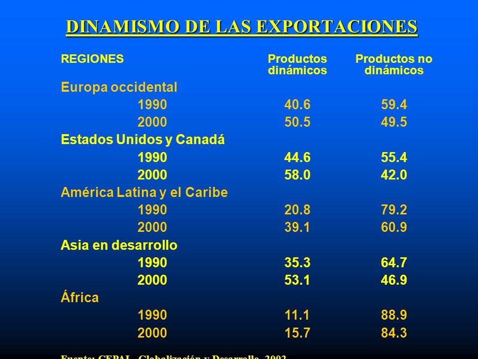 DINAMISMO DE LAS EXPORTACIONES