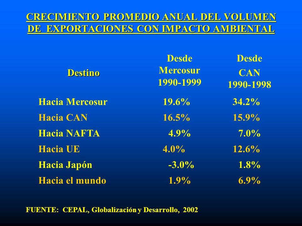 CRECIMIENTO PROMEDIO ANUAL DEL VOLUMEN DE EXPORTACIONES CON IMPACTO AMBIENTAL