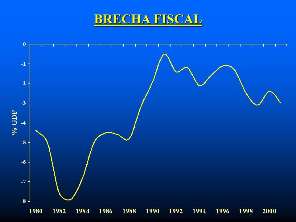 BRECHA FISCAL