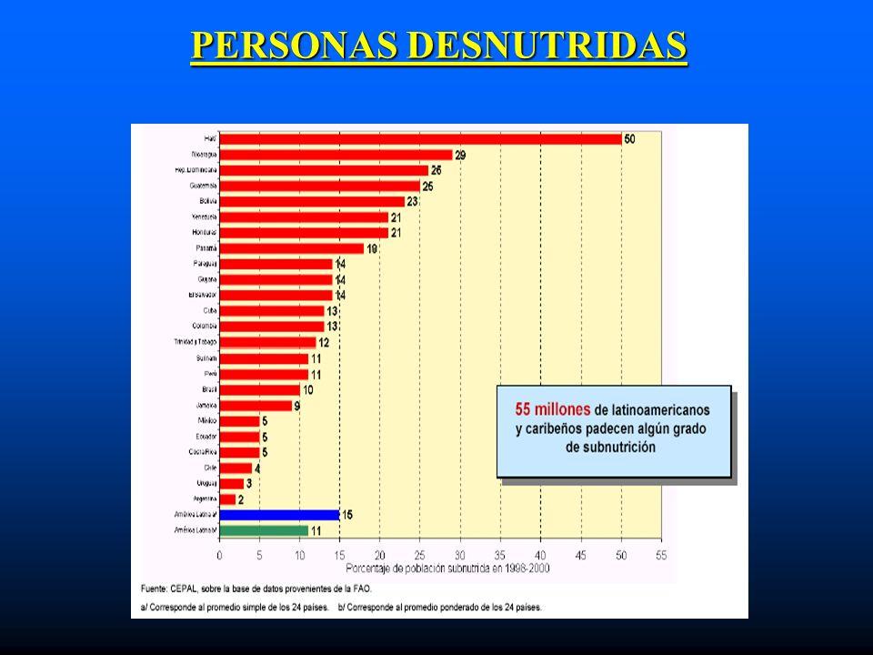 PERSONAS DESNUTRIDAS