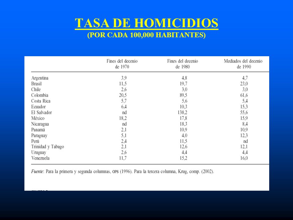 TASA DE HOMICIDIOS (POR CADA 100,000 HABITANTES)