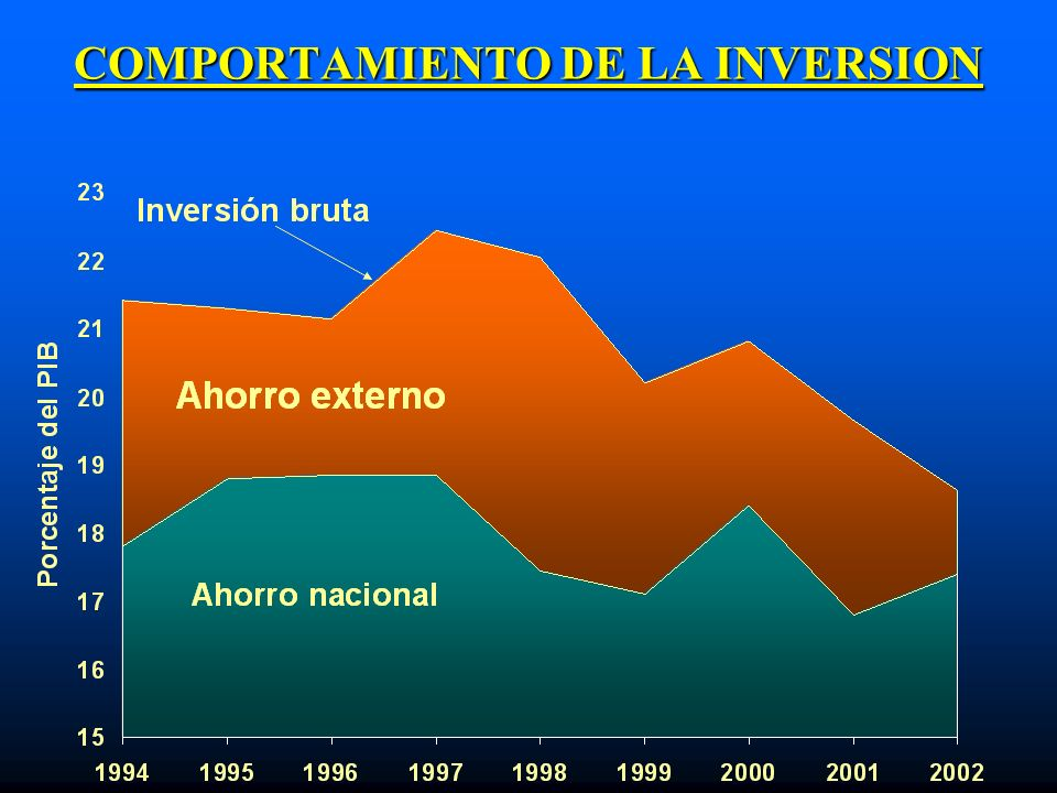 COMPORTAMIENTO DE LA INVERSION