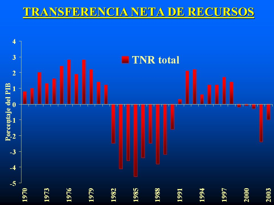 TRANSFERENCIA NETA DE RECURSOS