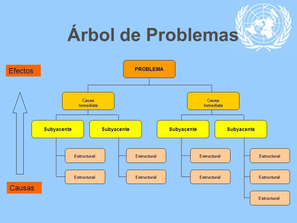 Árbol de Problemas Efectos Causas PROBLEMA Subyacente Subyacente