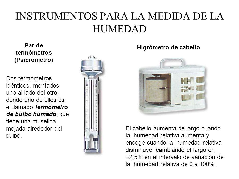 Unidad de medida de la humedad