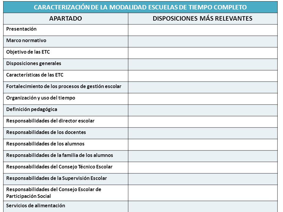 CARACTERIZACIÓN DE LA MODALIDAD ESCUELAS DE TIEMPO COMPLETO APARTADO