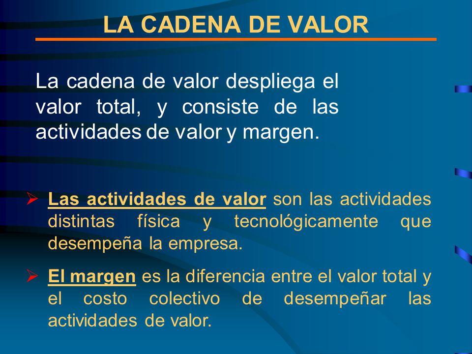 LA CADENA DE VALOR La cadena de valor despliega el valor total, y consiste de las actividades de valor y margen.