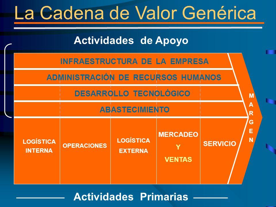 DESARROLLO TECNOLÓGICO Actividades Primarias