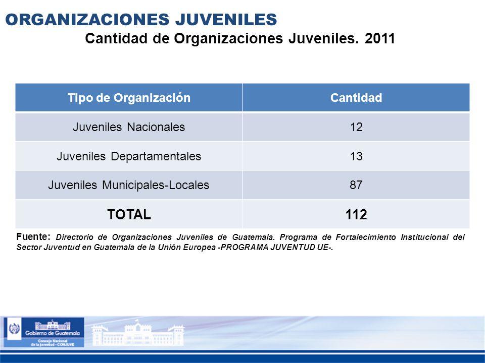 Cantidad de Organizaciones Juveniles. 2011
