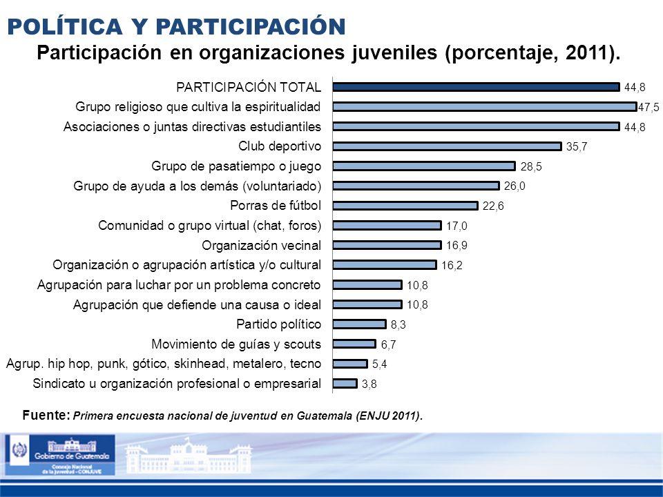 Participación en organizaciones juveniles (porcentaje, 2011).