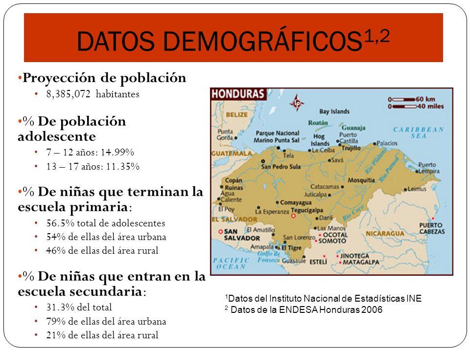 DATOS DEMOGRÁFICOS1,2 Proyección de población