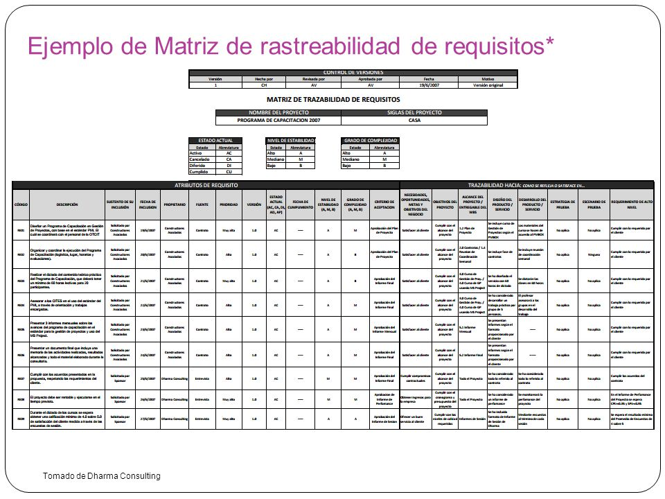 Grupo de procesos de Planificación - ppt descargar