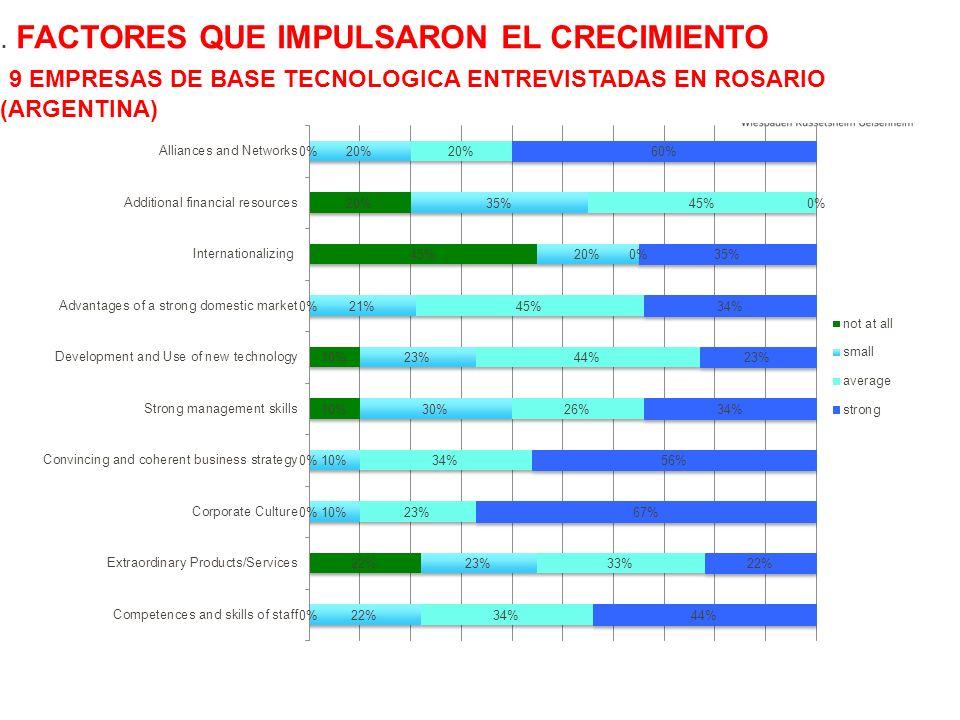 . Factores que impulsaron el crecimiento 9 empresas de base tecnologica entrevistadas EN Rosario (Argentina)
