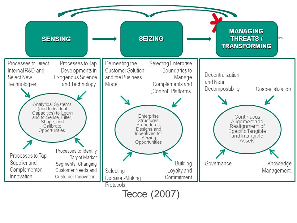 MANAGING THREATS / TRANSFORMING