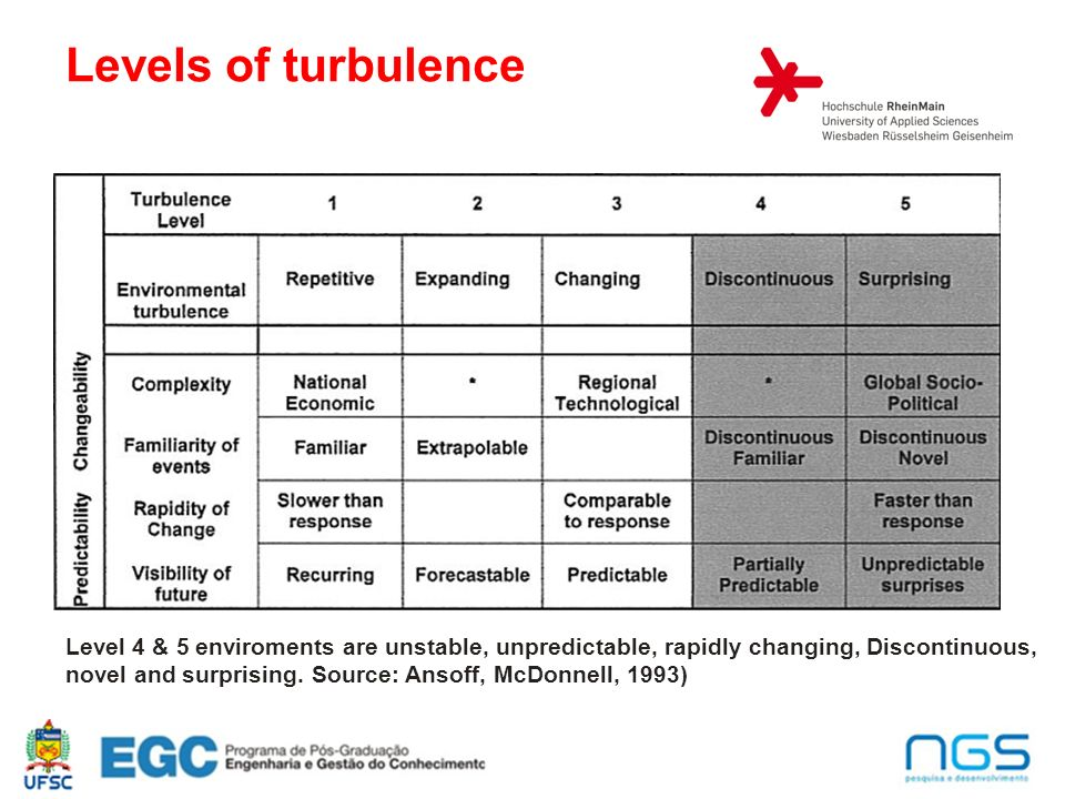 Levels of turbulence