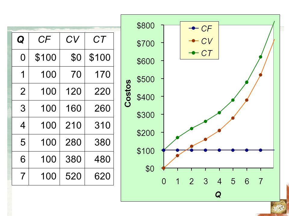 los costos de producci u00f3n
