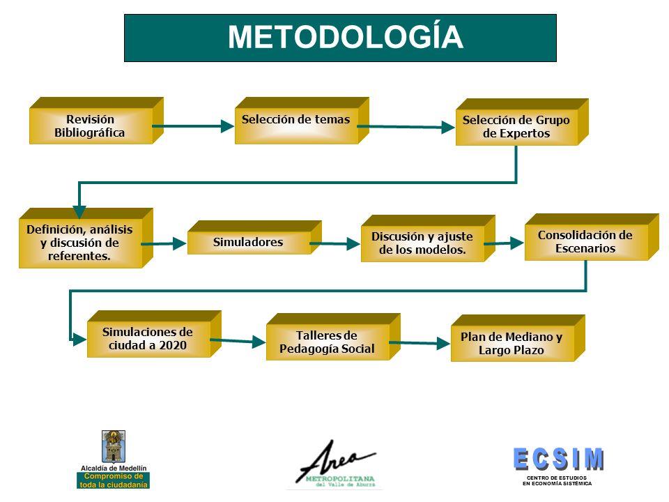 METODOLOGÍA Revisión Bibliográfica Selección de temas