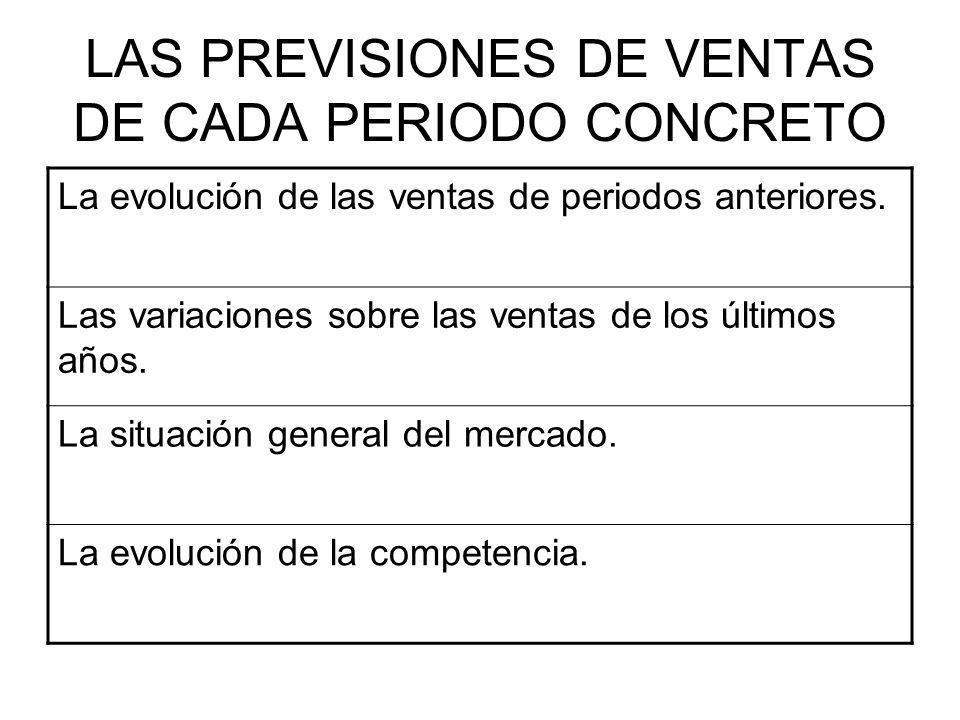 LAS PREVISIONES DE VENTAS DE CADA PERIODO CONCRETO