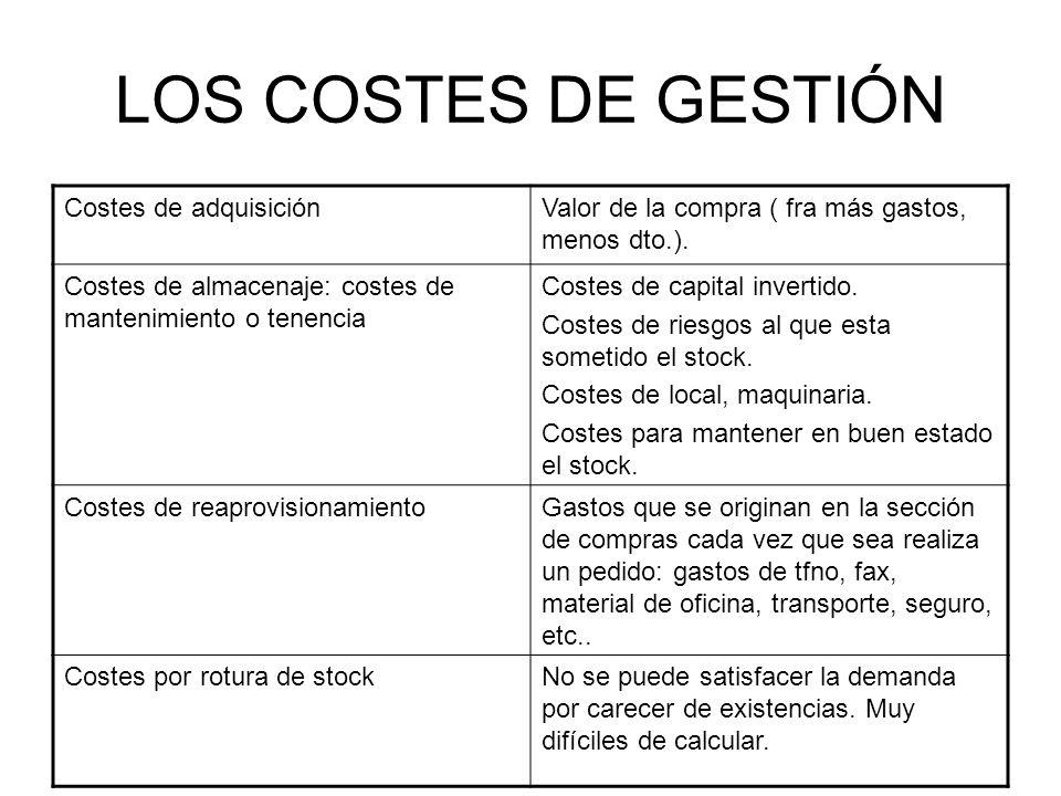 LOS COSTES DE GESTIÓN Costes de adquisición